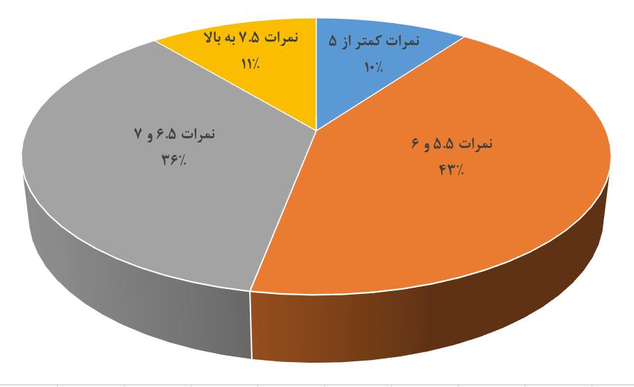 آمار قبولی آزمون آیلتس در ایران